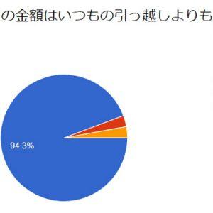 NHK「ニュース7」で「引越難民」特集が放送されました~TKT48もNHKも、引越だらけの全国転勤族~